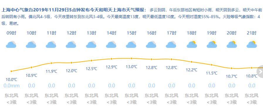 11月29日上海天气  8-13℃多云到阴