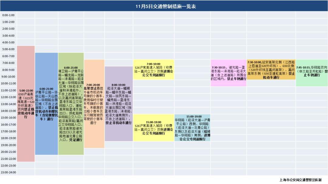 11月5日上海进博会交通管制及外牌高架限行规定
