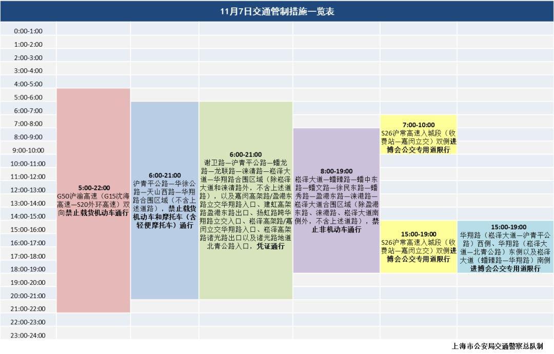 11月6日上海高架限行规定及交通管制区域图