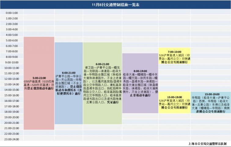11月8日上海进博会交通管制及高架限行规定