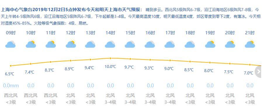 12月2日新葡新京天气 多云到晴5-10℃