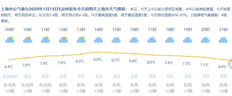 1月13日新葡新京天气  多云到阴 4-9℃