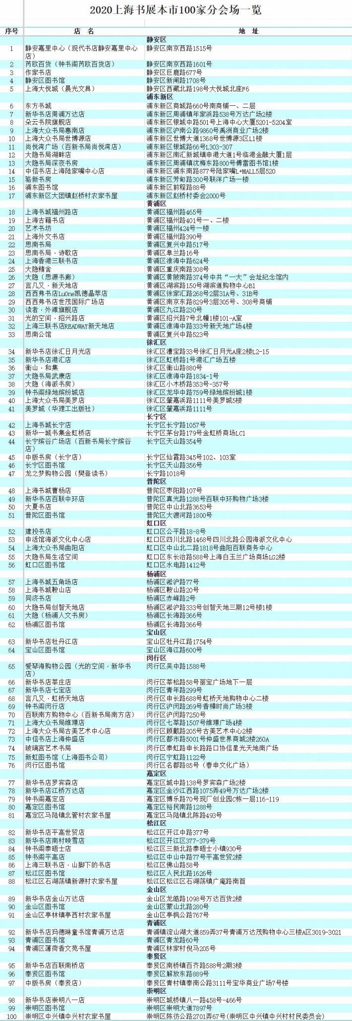 2020上海書展分會場一覽表 (100家 50家)
