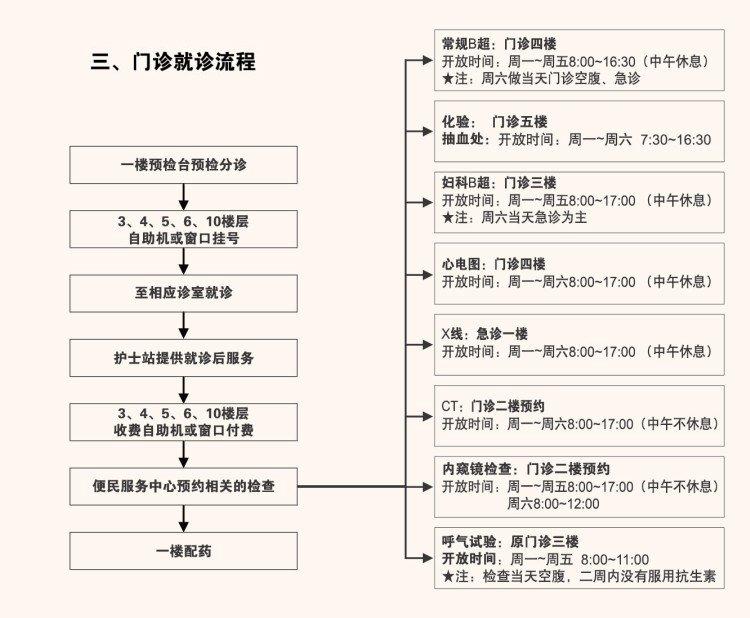 上海仁济医院如何微信预约挂号?