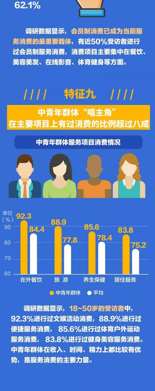 一图看懂上海居民九大消费需求特征