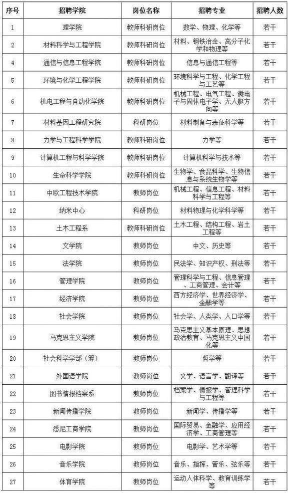 新葡新京大学公开招聘科研人员和教师 报名截止12月31日