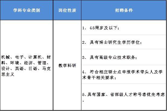 上海第二工业大学招聘高层次人才及教师 2月12日前报名