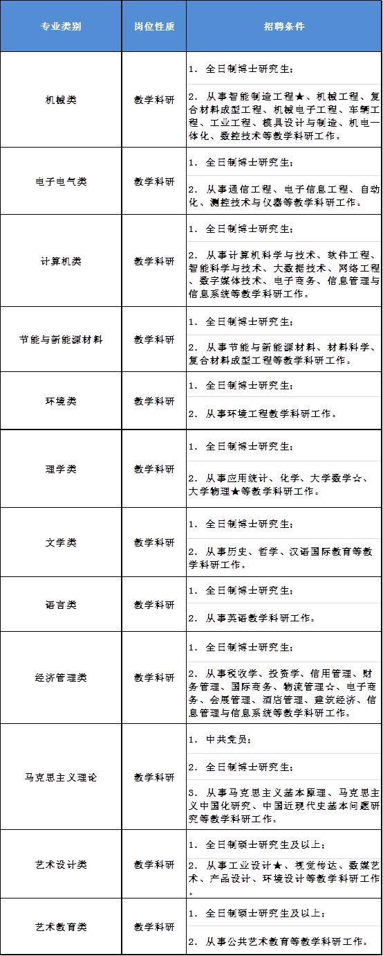 新葡新京第二工业大学招聘高层次人才及教师 2月12日前报名