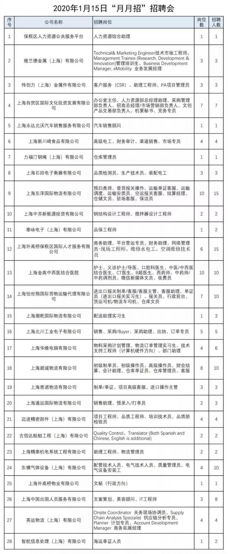 上海自贸区月月招招聘会1月15日举行 100余岗位