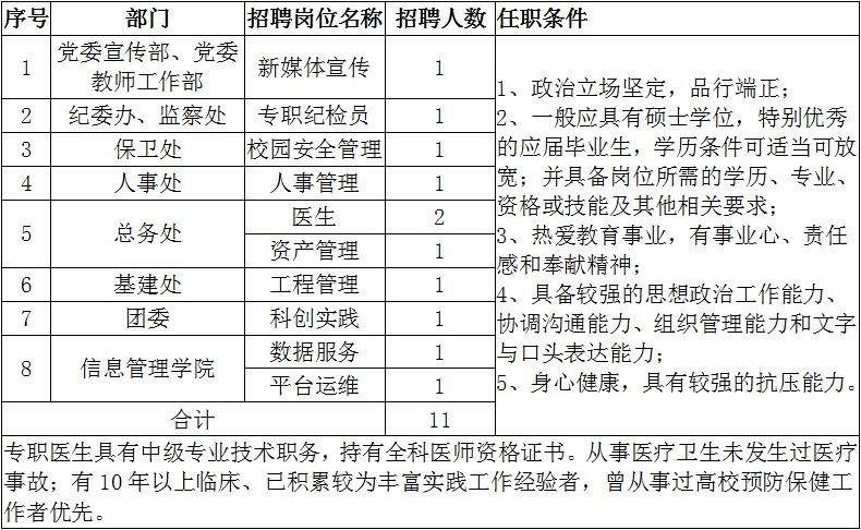 上海立信会计金融学院招聘11名工作人员