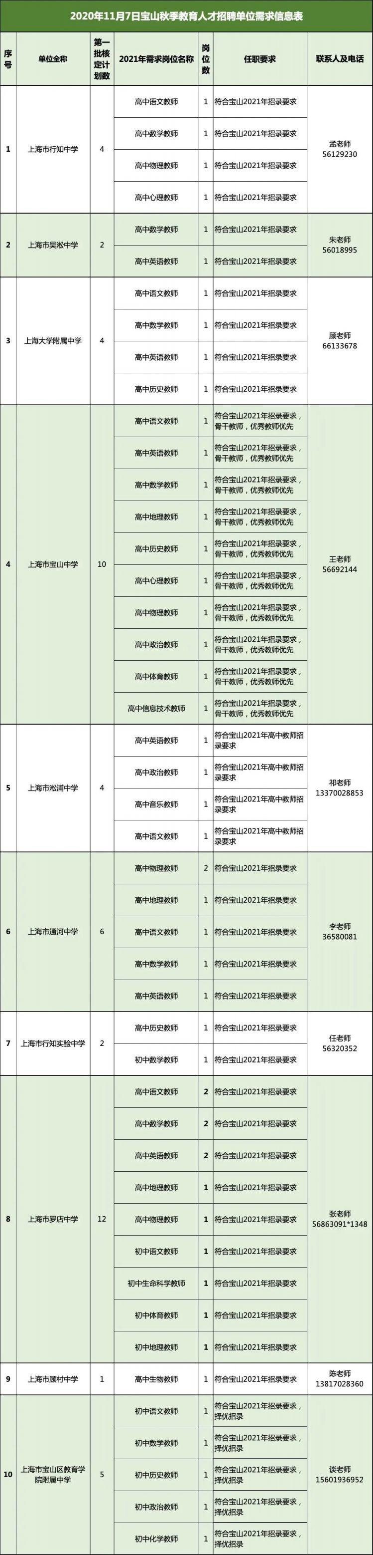 2020秋季上海寶山教育系統人才招聘會時間 地點