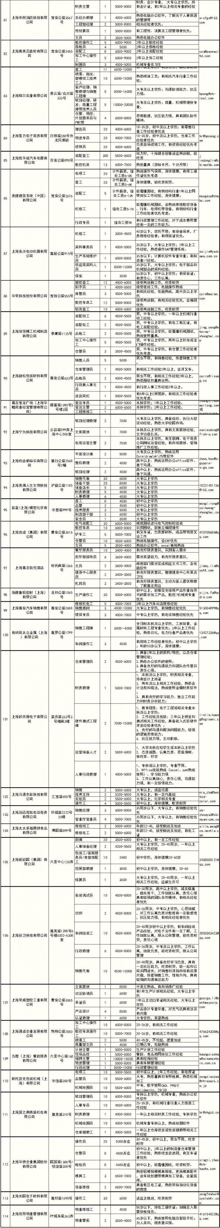 上海嘉定首场线上招聘活动启动 114家企业2555个岗位