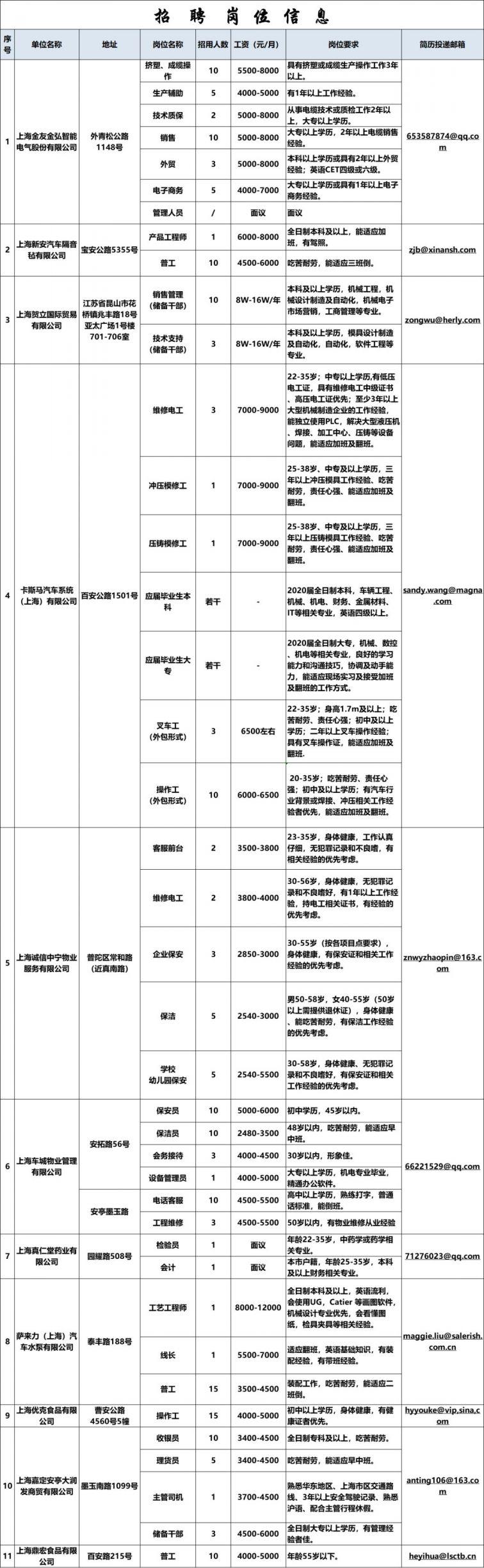 2020嘉定安亭镇春风行动线上招聘会 11家企业百余岗位