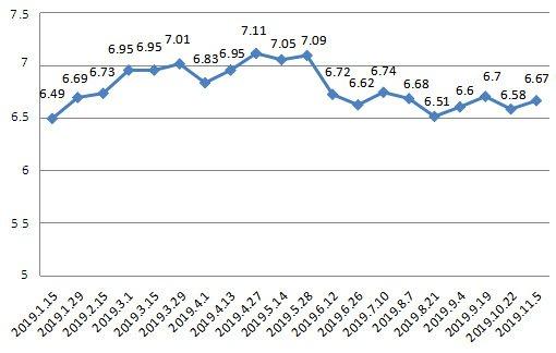 上海油价调整最新消息 11月5日92号汽油涨至6.67元/升