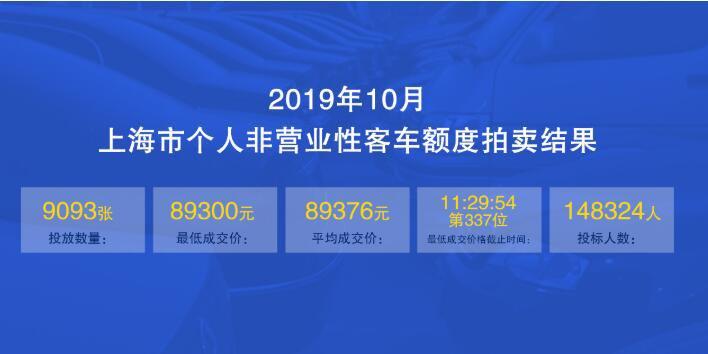 2019年11月上海拍牌时间什么时候