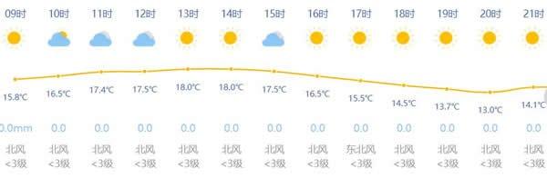 11月8日新葡新京天气预报 晴到多云最高18度