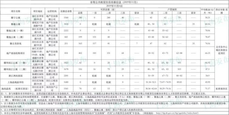 上海市筹公租房最新房源公布 附申请流程及申请条件