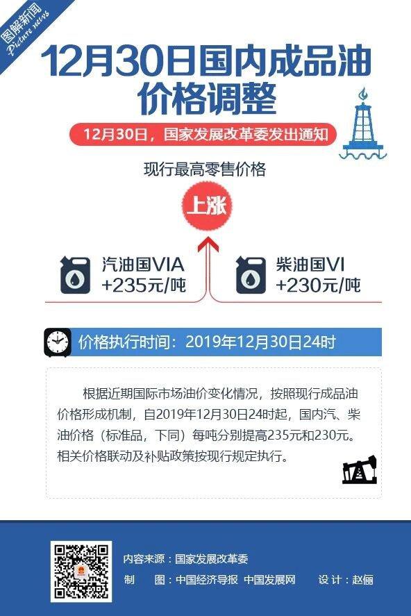 国家发改委 12月31日汽柴油价格每吨上调235元和230元