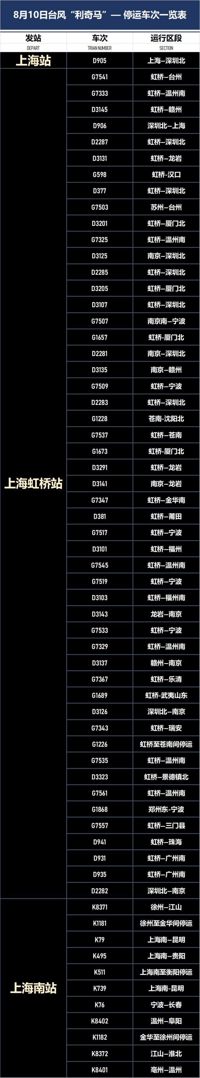 2019年9号台风利奇马登录上海铁路部分列车停运 附车次