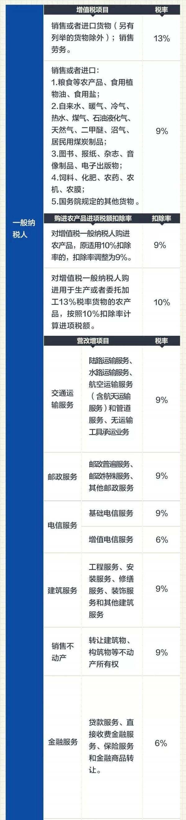 最新增值税税率表2019版 (小规模及一般纳税人)