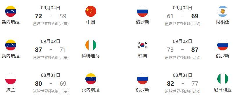 2019男篮世界杯委内瑞拉VS俄罗斯比赛时间+比分+直播进口