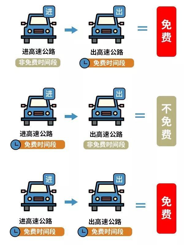 2019国庆高速免费通行秘籍