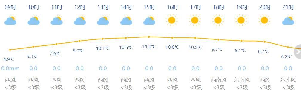 1月20日上海天气预报 晴到多云最高11度