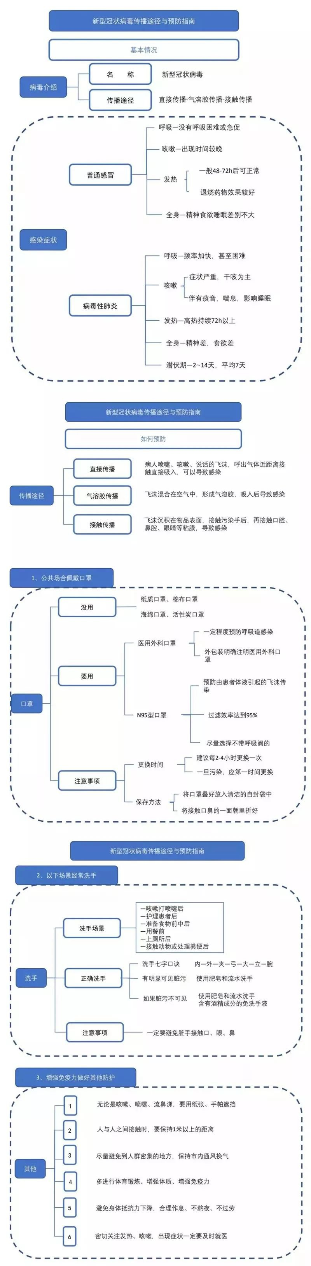 疫情实时动态图_一图看懂新型冠状病毒传播途径与预防指南- 上海本地宝