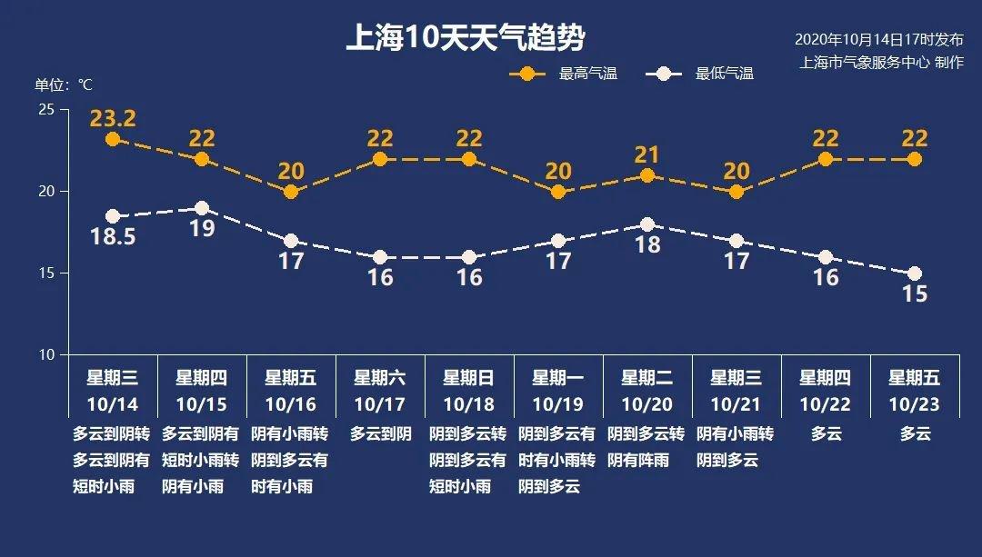 10月15日上海阴转小雨19°C-22°C