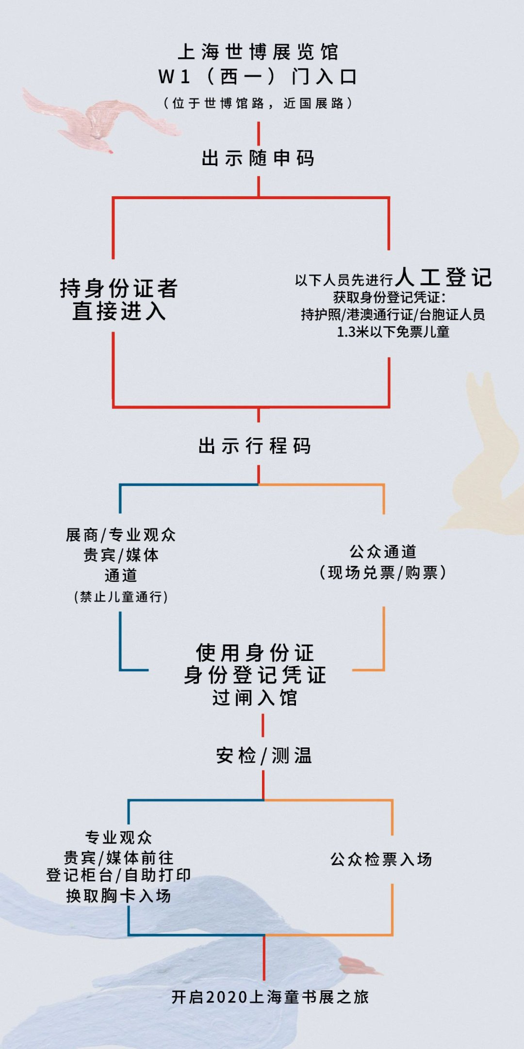 上海國際童書展地址 交通指南