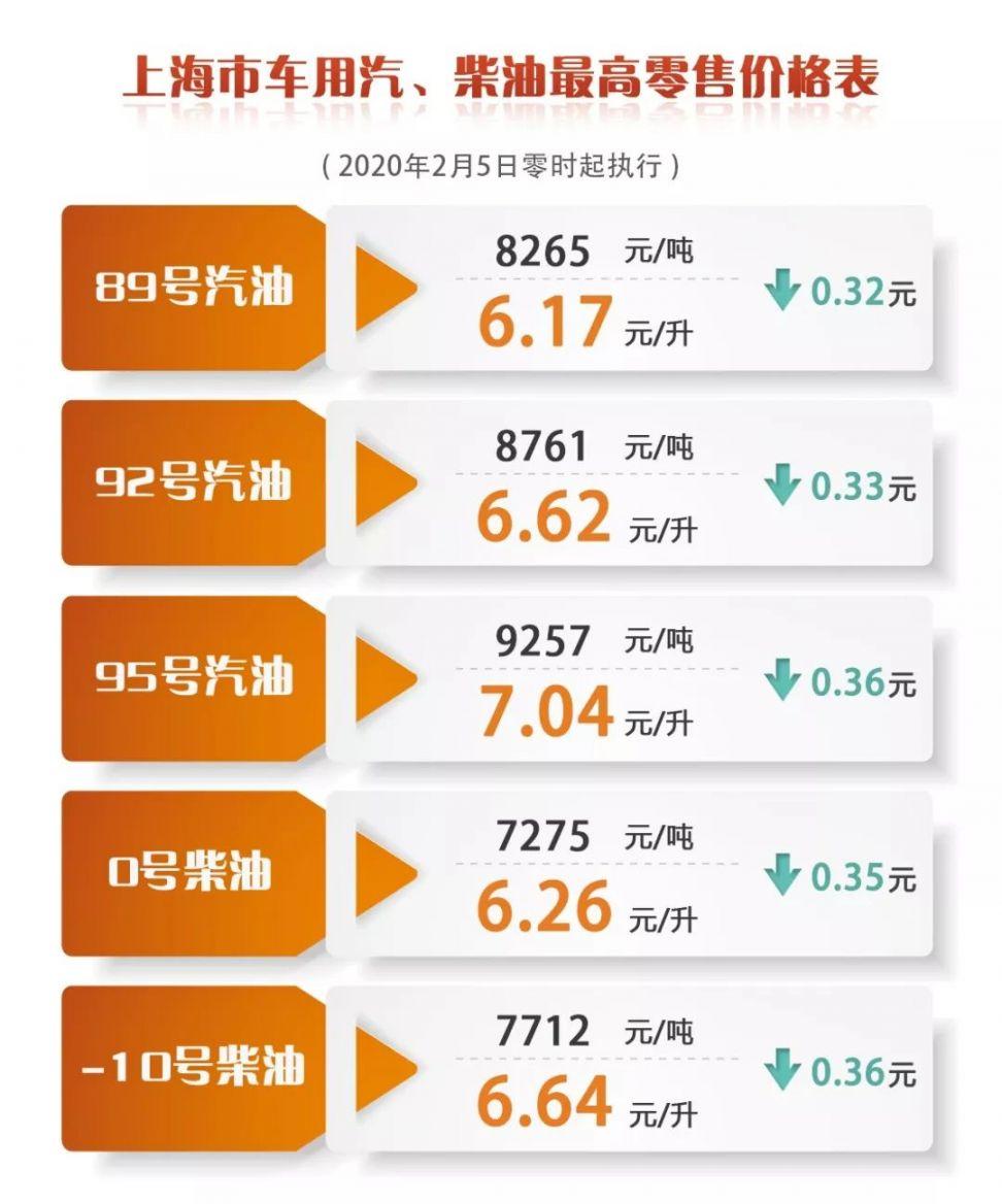 上海油价调整最新消息 2月5日92号汽油降至6.62元/生