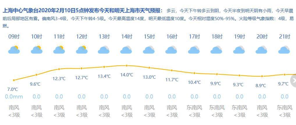 2月10日上海天气