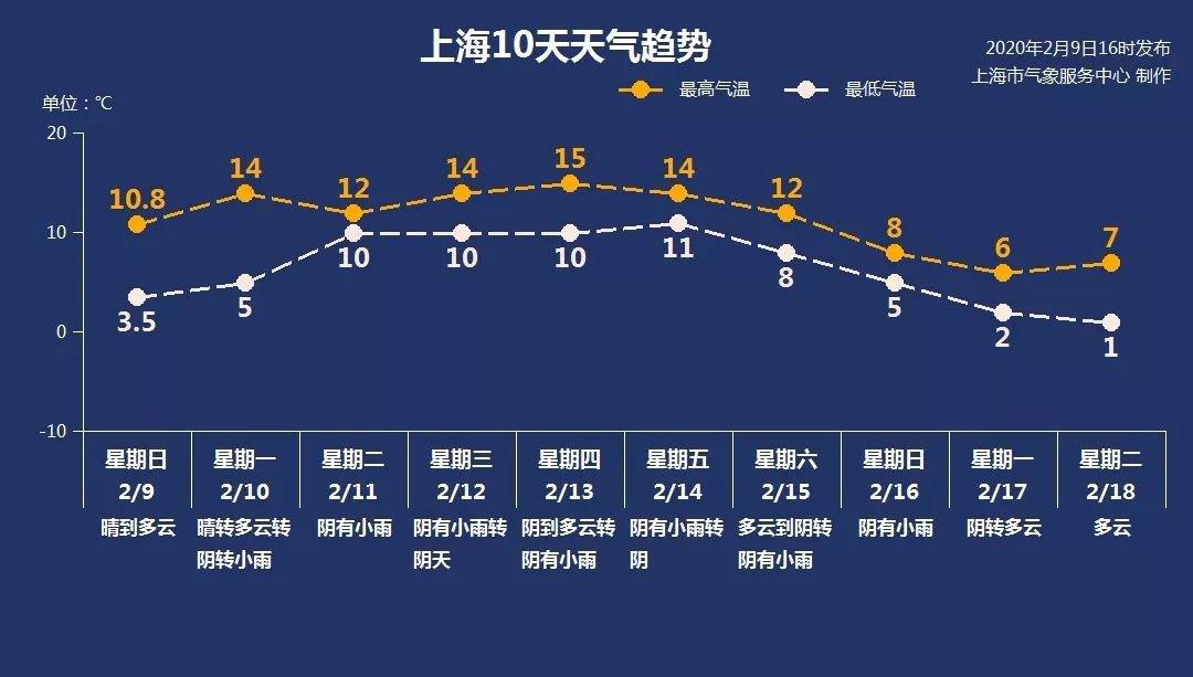 2月10日上海天气 晴转多云5-14℃