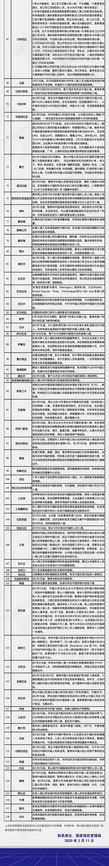 2月11日各国签证信息及入境限制政策汇总