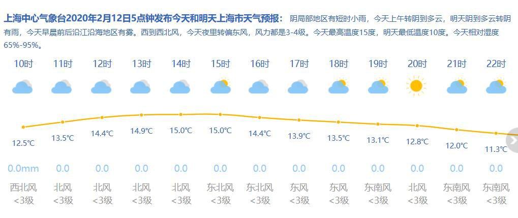 2月12日新葡新京天气