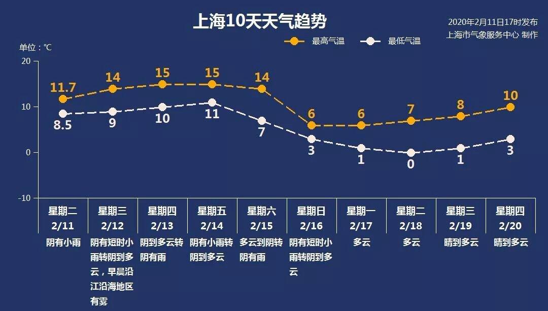 2月12日新葡新京天气  阴到多云 9-14℃