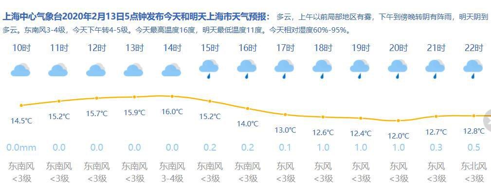 2月13日上海天气