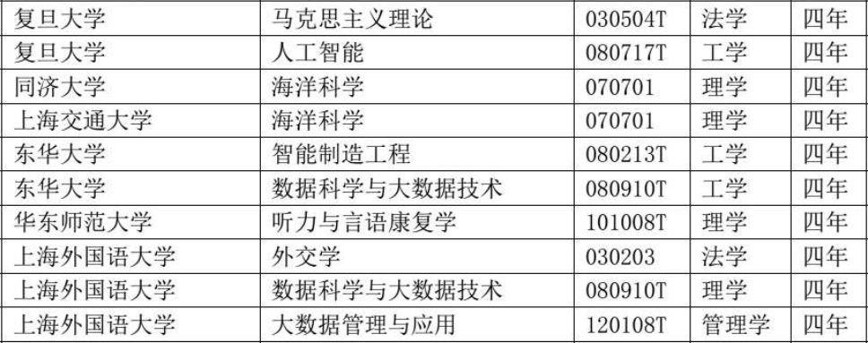 上海(hai)復旦交大等高(gao)校新設本科專業獲批 附(fu)專業名單