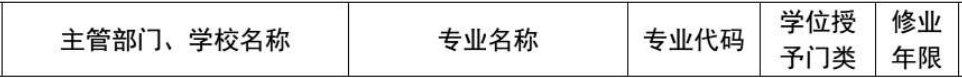 上海復旦交大等高校新lv)璞究譜ㄒ禱衽附專業名單