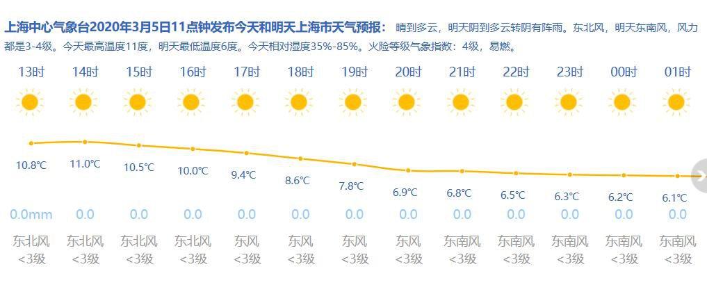 3月5日上海天氣(qi) 晴到多雲 5-10℃
