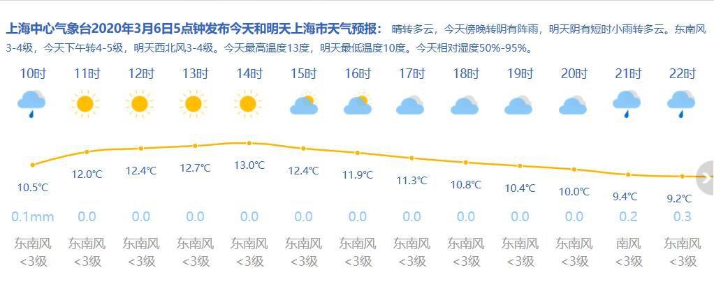 3月6日(ri)上海天氣(qi) 多雲到陰(yin) 6-13℃