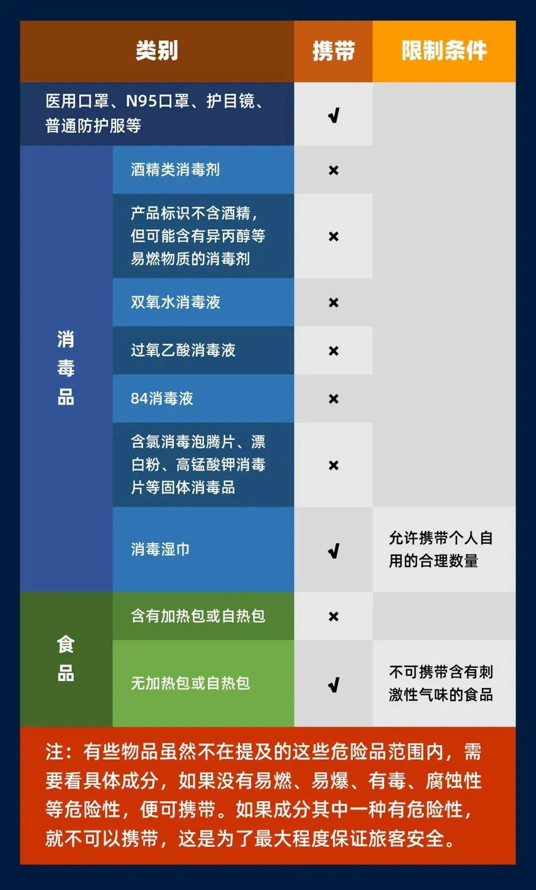 乘坐高鐵哪些日(ri)常(chang)消毒用品不(bu)能攜帶?