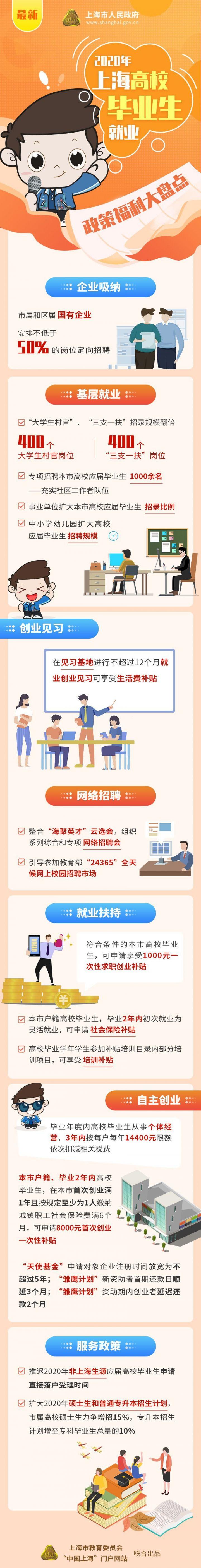 上海出台9方面政策福利助力高校毕业生就业
