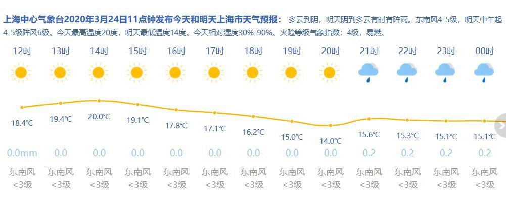 3月24日上海天气  多云到阴 10-19℃