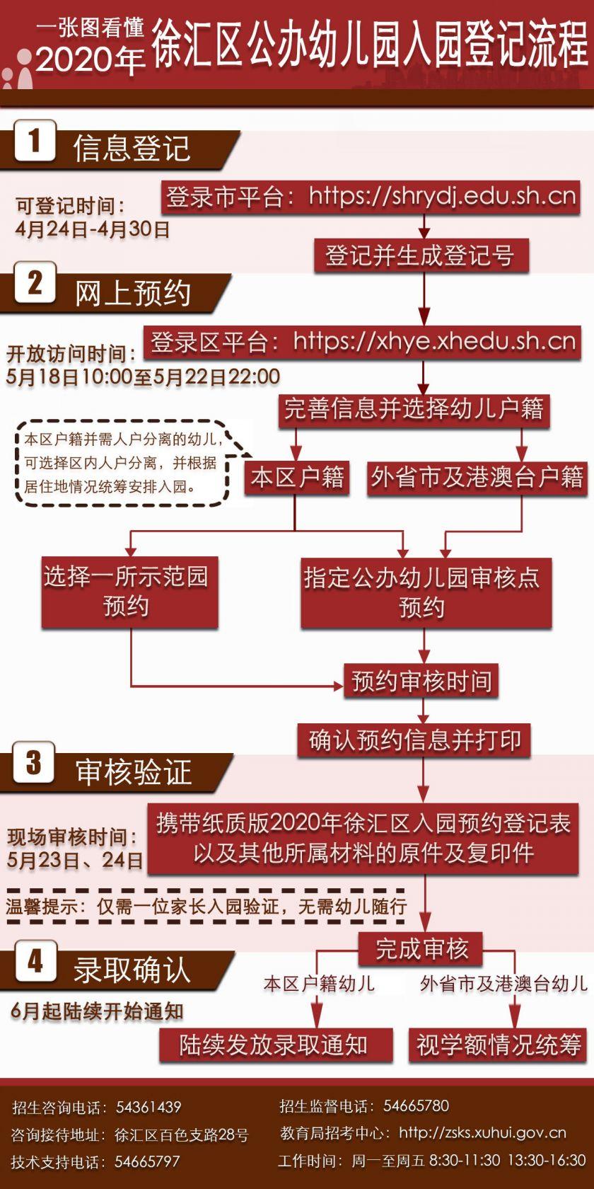 2020上海徐汇区幼儿园报名流程图