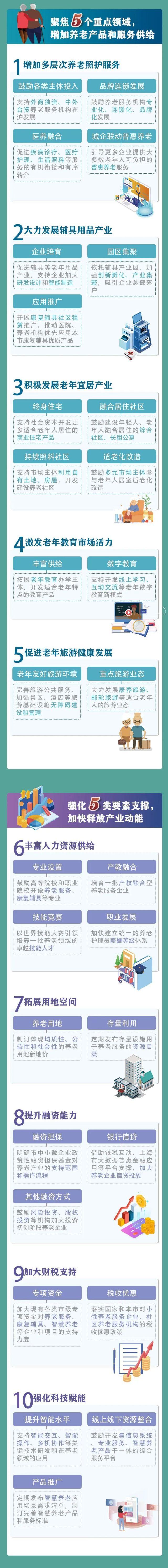 新葡新京出台养老产业20条政策举措 一图读懂