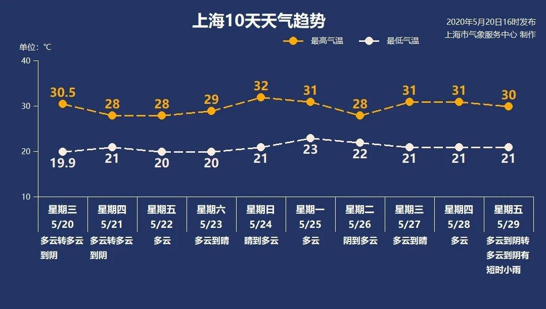 5月21日上海天气  多云为主 19-27℃