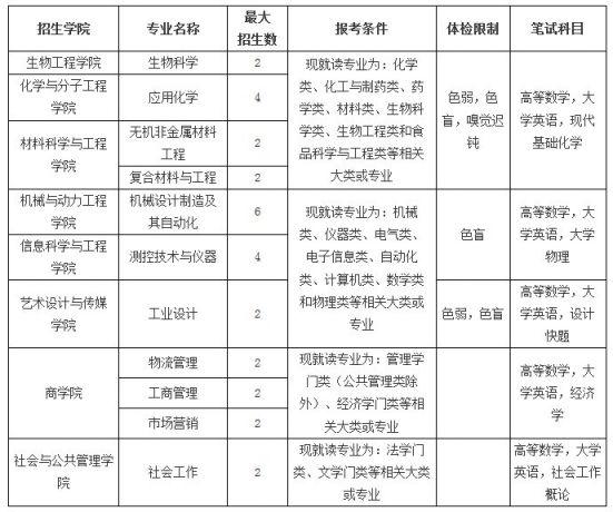 2020年华东理工大学插果然班生招生简章