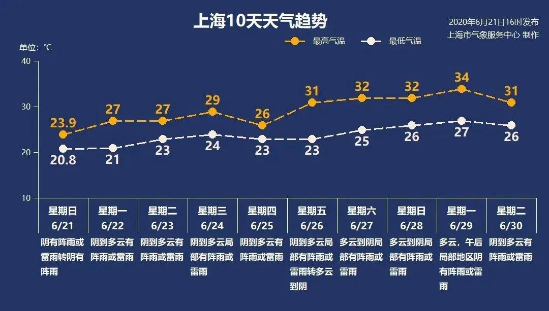 6月22日上海阴速度有阵雨21-27℃