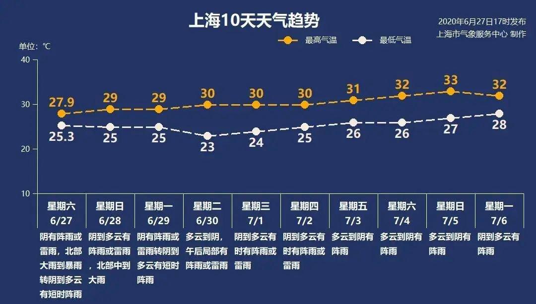 6月28日新葡新京阴有阵雨局部暴雨25-29℃